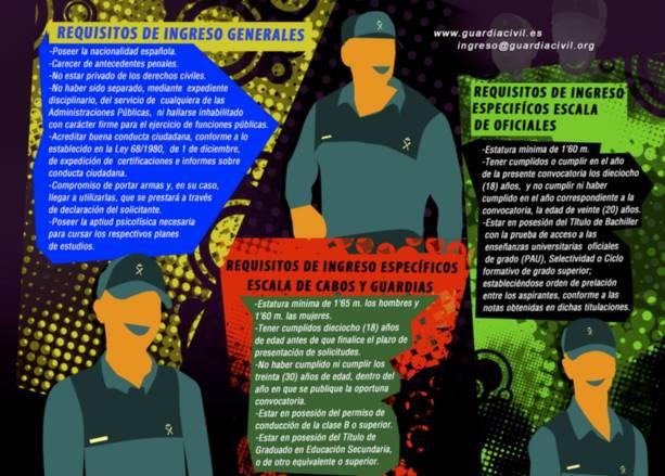 Requisitos para el ingreso en la Escala de Cabos y Guardias de la Guardia Civil